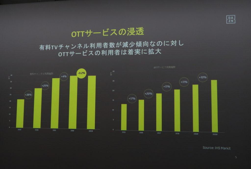 ダゾーンの契約者数の推移