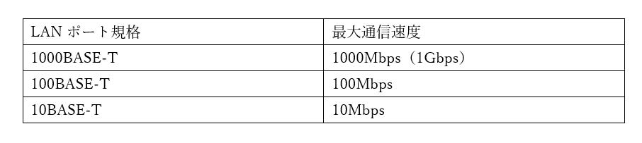 LANポート規格
