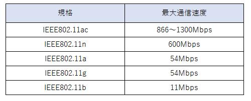 無線LAN規格